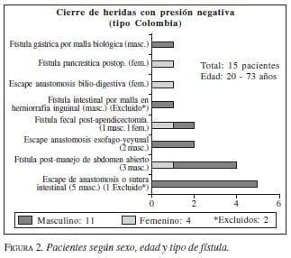 Pacientes según Sexo, Edad y Tipo de Fístula