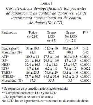 Características Demográficas de Laparotomía