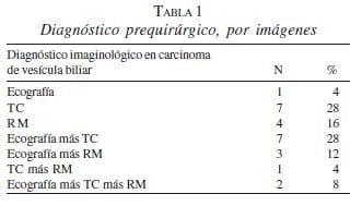 Diagnóstico Prequirúrgico, por Imágenes