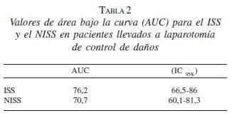 Valores curva AUC en Pacientes Laparotomía