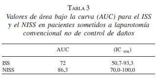 Valores curva AUC en Pacientes Laparotomía Convencional