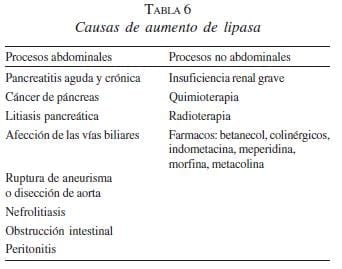 valores normales de lipasa y amilasa serica