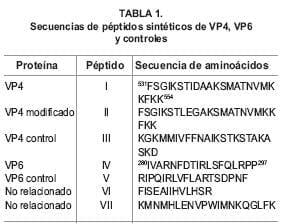 Secuencias de peptidos sinteticos