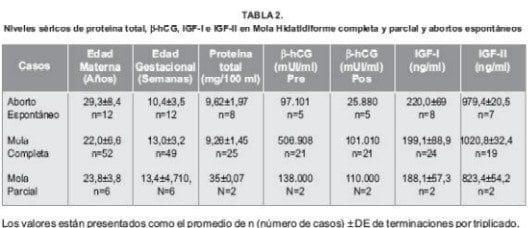 Niveles sericos de proteina