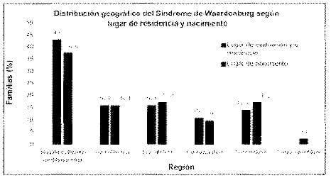 Distribución geográfica síndrome Waardenburg