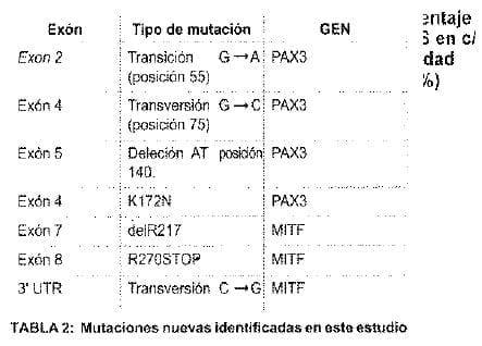 Mutaciones nuevas