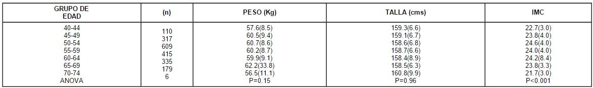 Características de los pacientes, Densidad Mineral Ósea