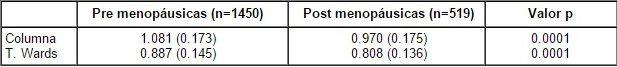 Comparación entre pacientes Pre y Postmenopáusicas DMO en Columna y T. Wards.