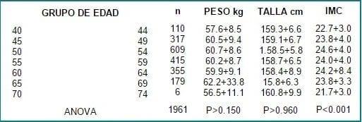 Índice de masa corporal por grupo de edad.
