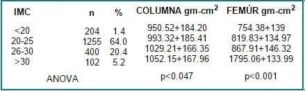 Correlación entre el IMC y DMO en columna y fémur.