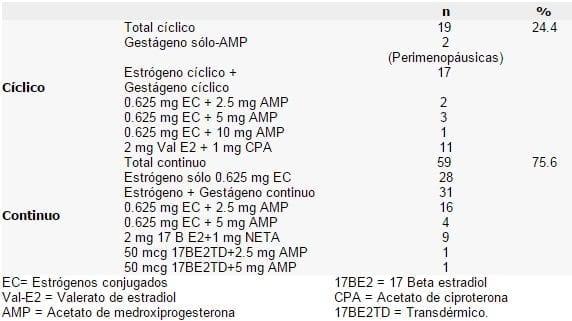 Tipo de Tratamiento THS, Complicaciones de la THS, Hemorragia Uterina Anormal
