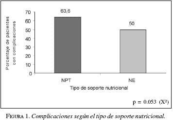 Complicaciones según el tipo de Soporte Nutricional
