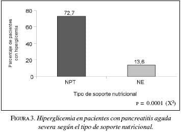 Hiperglicemia en Pacientes con Pancreatitis Aguda