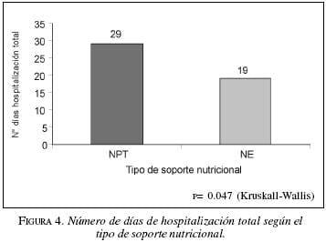 Hospitalización Total según el Tipo de Soporte Nutricional