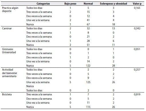 Relación entre el IMC y actividad física