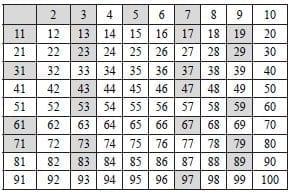 Tabla de los números primos