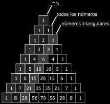 Tabla piramidal de números triangulares