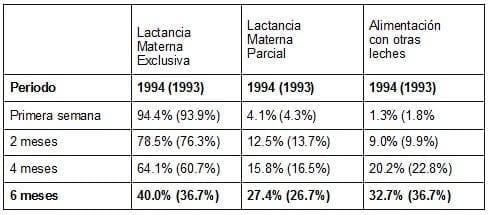 Porcentaje de lactancia materna