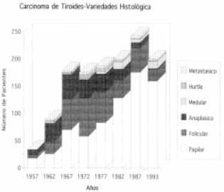 Variedades histologicas de carcinoma de tiroides