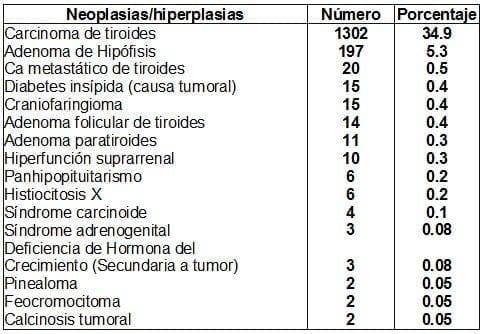 Neoplasias hiperplasias