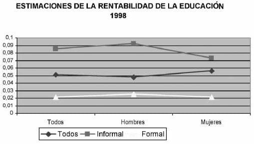 Estimaciones de la rentabilidad de la educación