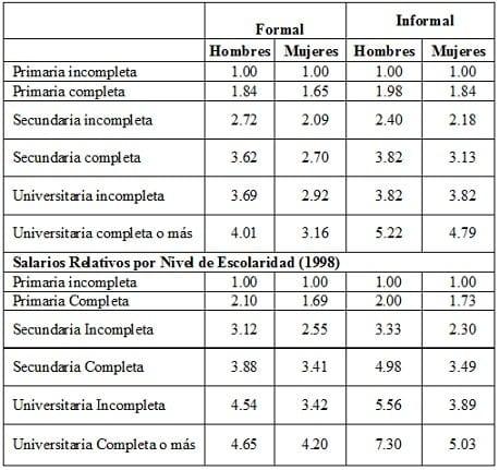 Salarios relativos por nivel de escolaridad