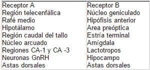 Tabla 1. Localización de los receptores de estrógenos en el sistema nervioso