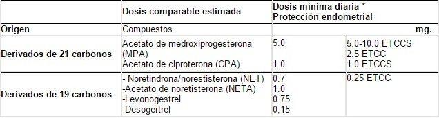 Gestágenos disponibles en Colombia