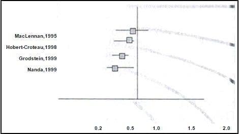 Meta-análisis respecto a THS e incidencia de carcinoma de colon
