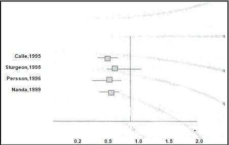 Mortalidad por cáncer de colon en usuarias de THS