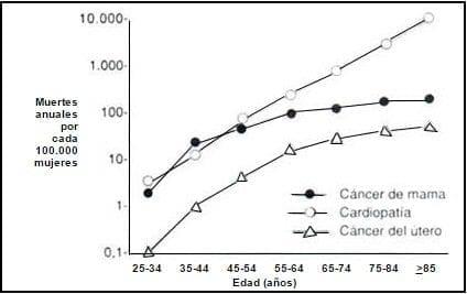 Mortalidad específica por enfermedad