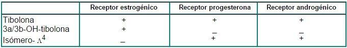 Afinidad específica de unión de la tibolona y sus metabolitos por los receptores esteroideos (35).