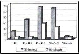 TSH alterada según rangos de edad