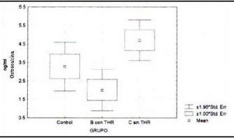 Niveles de osteocalcina según el grupo