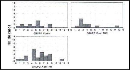 Distribución de los valores de osteocalcina según el grupo
