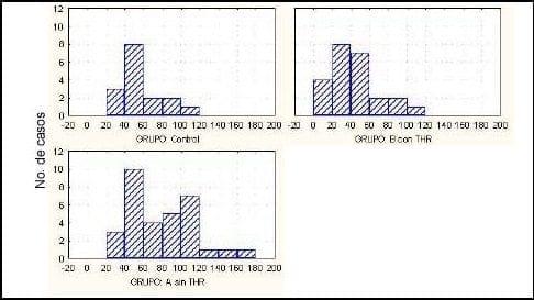 Distribución de la concentración de N-telopéptidos según el grupo