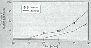 Frecuencia de Enfermedad de Alzheimer por sexo y por edad.
