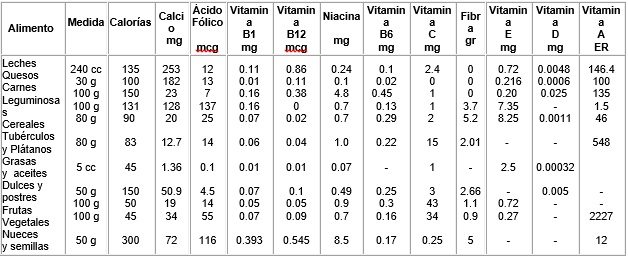 Contenido calórico de grupo de alimentos y nutrientes que deben ser usados durante la menopausia