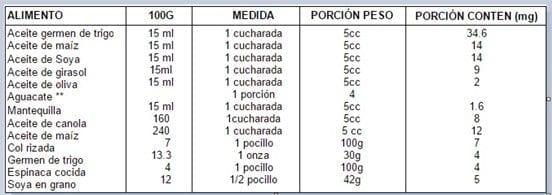 Contenido de vitamina E en los alimentos mg/100.Requerimiento 15-20 mg (20 mg = 30 UI)