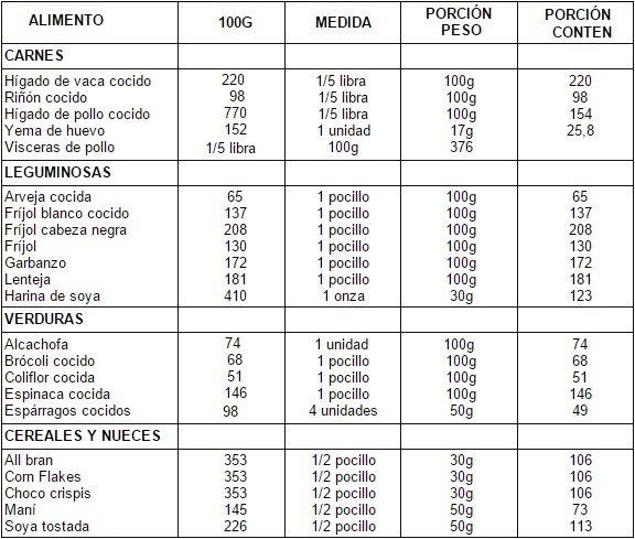Contenido de ácido fólico en los alimentos (µ). Requerimiento 400 µ/día