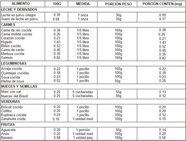 Contenido de vitamina B6 (mg) en los alimentos. Requerimiento 1.5 mg/día