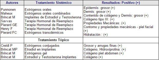 Resumen de los estudios citados respecto al tratamiento hormonal sistémico o tópico y los diferentes cambios en la piel. Vascularización capilar cutánea