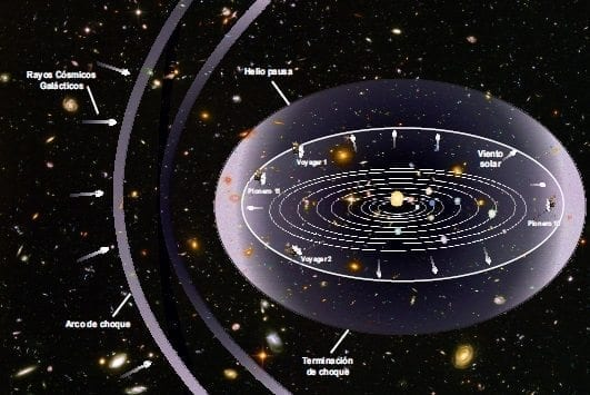 Campos magnéticos directos en el sistema solar