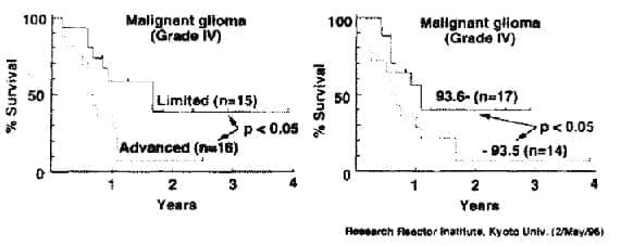 Supervivencia para glioblastoma multiforme