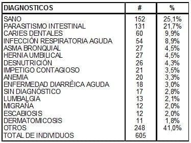 Diagnósticos en afrocolombianos