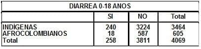 Enfermedad Diarreica 0 18 años