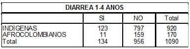 Enfermedad Diarreica 1-4 años