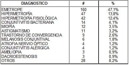 Diagnósticos Oftalmológicos en afrocolombianos
