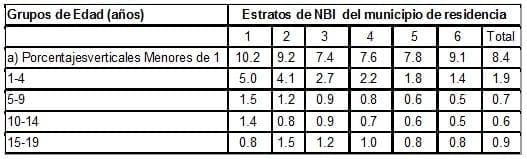 Colombia. Distribución porcentual