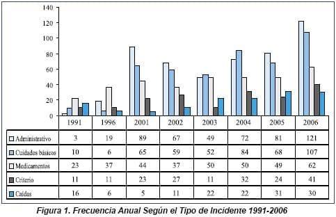 Frecuencia Anual según Tipo de Incidente 1991 - 2006